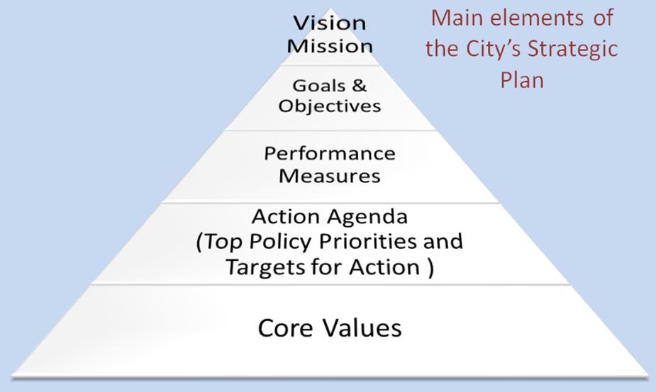 Fayetteville NC Strategic Planning – Strategic Plan
