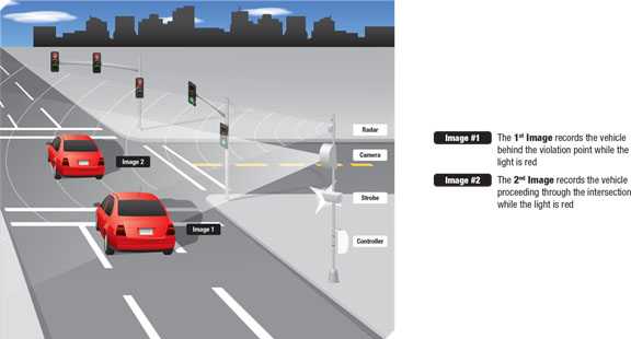 The System Activates When Motion Is Detected Just Prior To The Stop Bar After The Traffic Signal Has Turned Red The Cameras Capture Two Images Of An